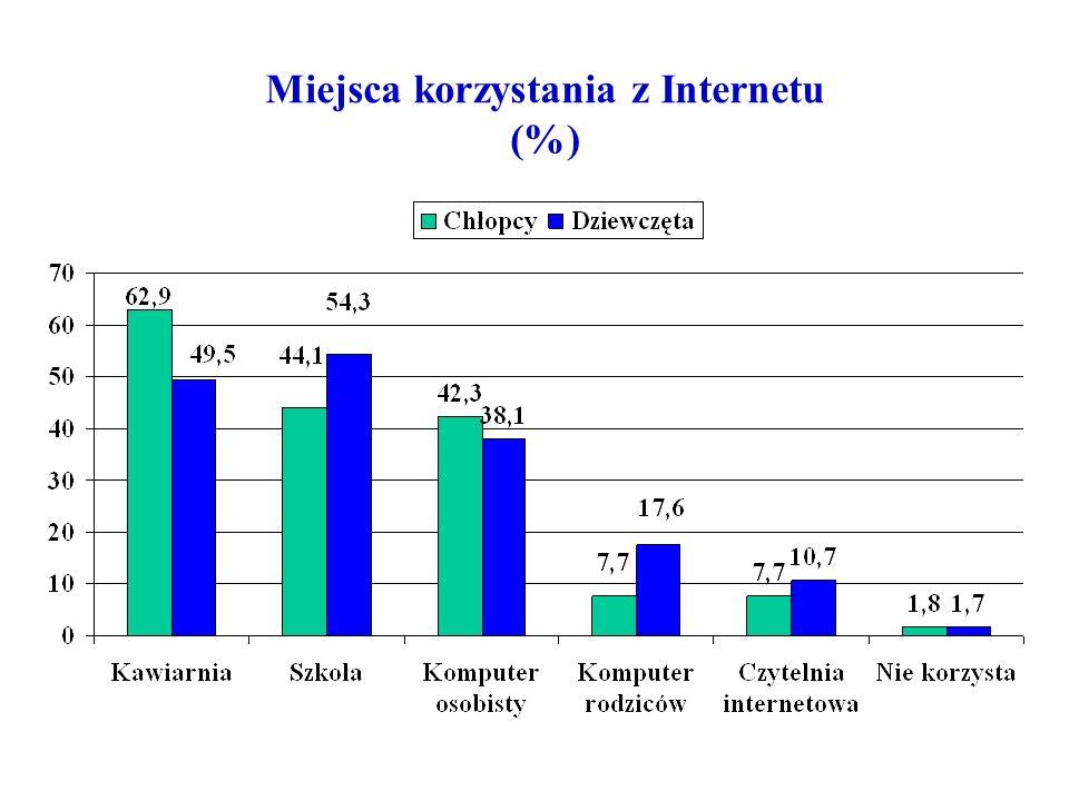 Czy rodzice ustalili z Tobą zakres korzystania z Internetu ? (%)