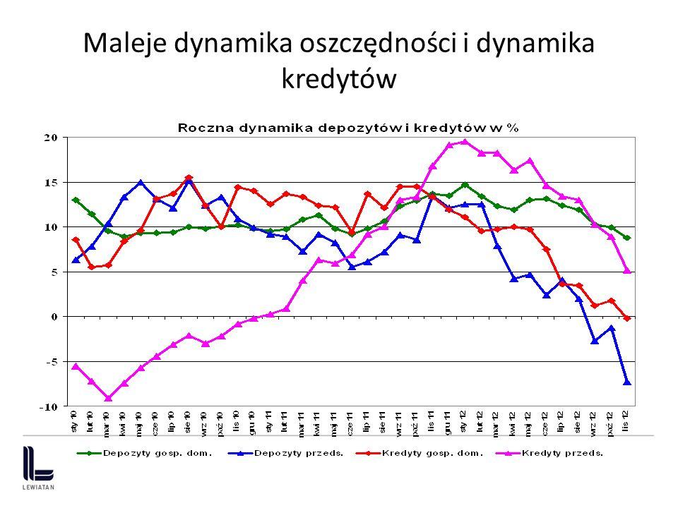 Maleje dynamika oszczędności i dynamika kredytów