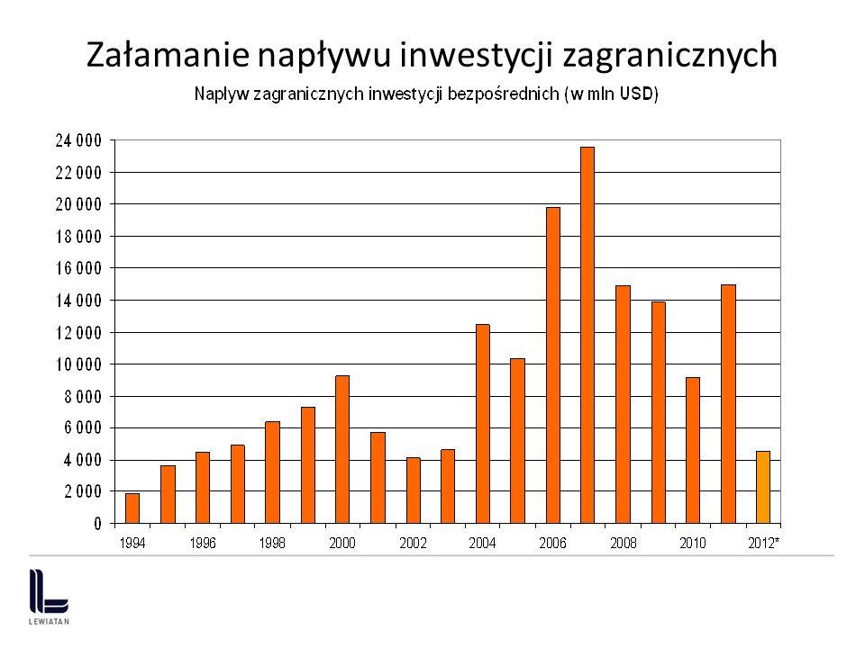 Załamanie napływu inwestycji zagranicznych