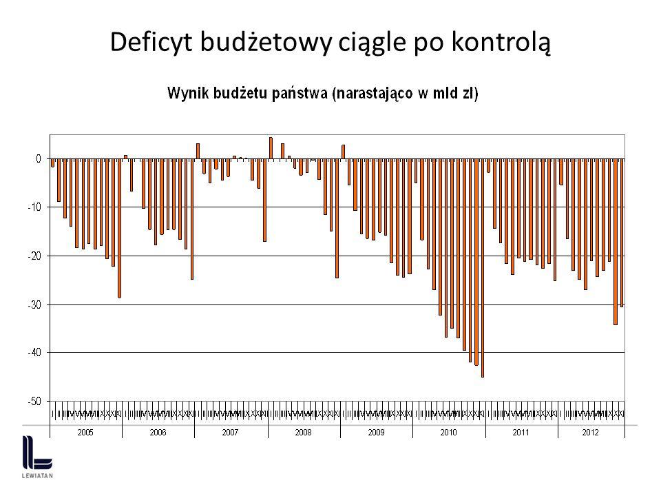 Deficyt budżetowy ciągle po kontrolą