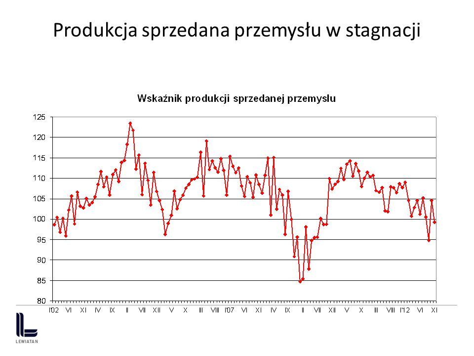 Produkcja sprzedana przemysłu w stagnacji