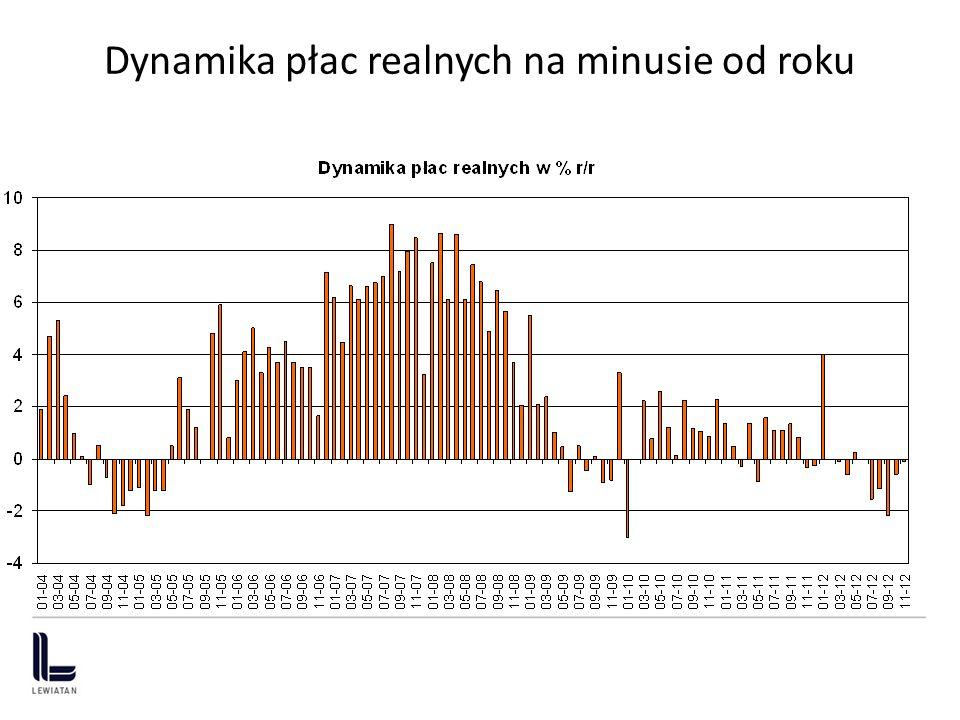 Dynamika płac realnych na minusie od roku