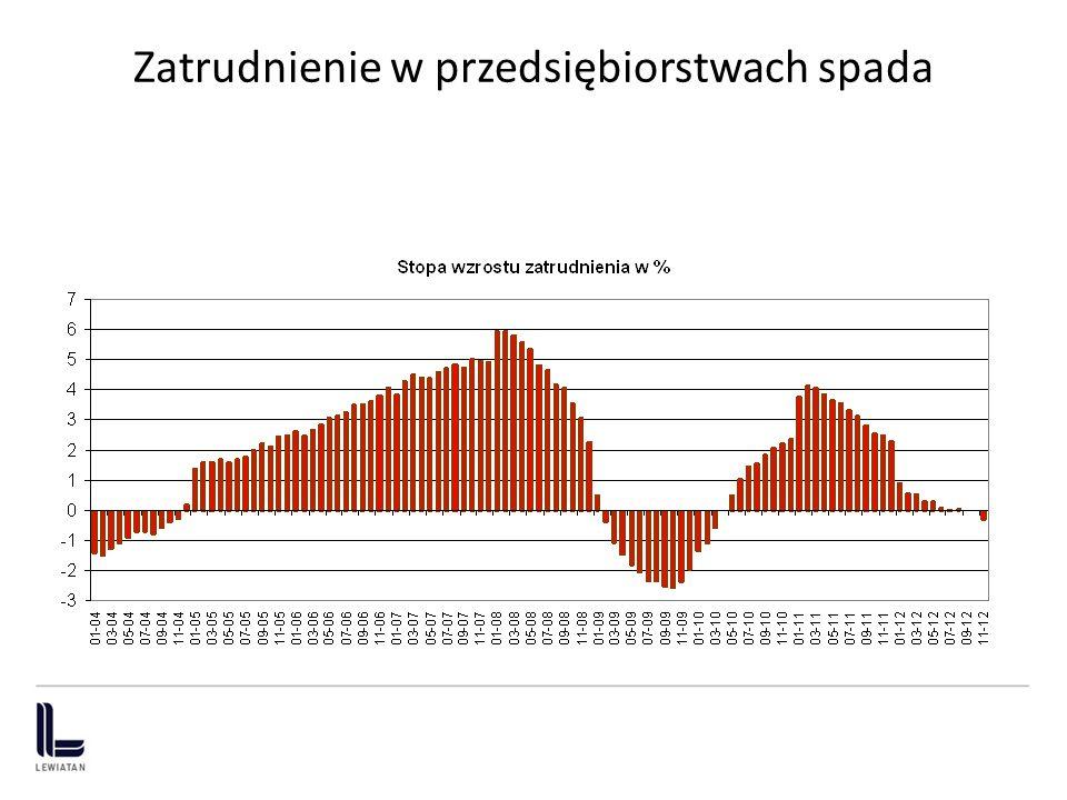 Tempo wzrostu PKB i jego determinanty: czy uratuje nas eksport netto ?