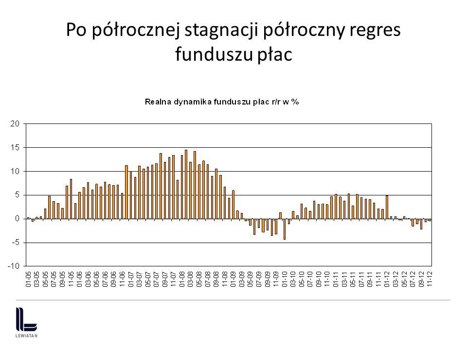 Po półrocznej stagnacji półroczny regres funduszu płac