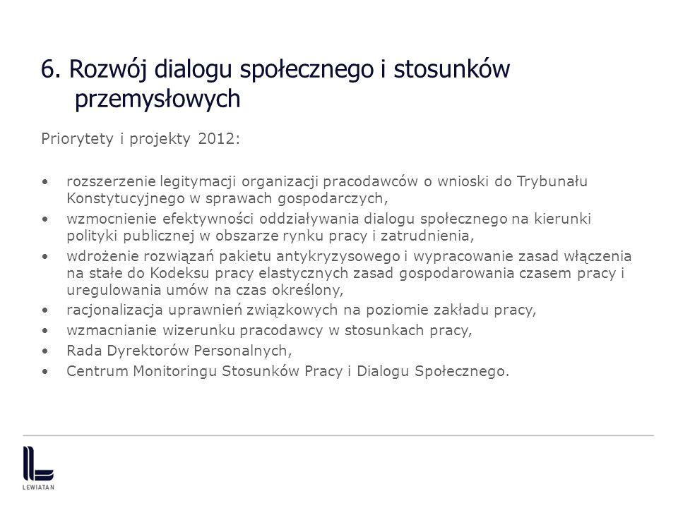6. Rozwój dialogu społecznego i stosunków przemysłowych Priorytety i projekty 2012: rozszerzenie legitymacji organizacji pracodawców o wnioski do Tryb