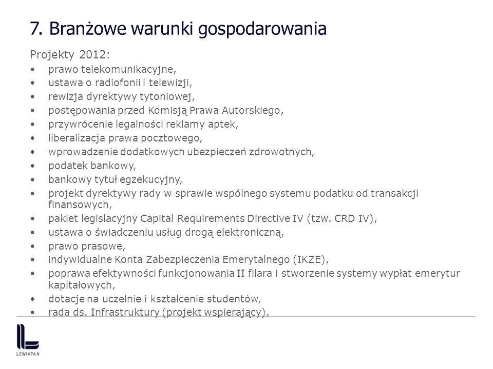 7. Branżowe warunki gospodarowania Projekty 2012: prawo telekomunikacyjne, ustawa o radiofonii i telewizji, rewizja dyrektywy tytoniowej, postępowania