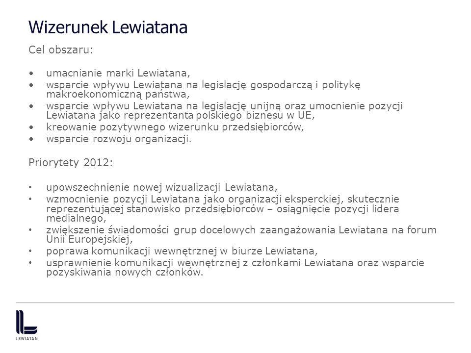 Wizerunek Lewiatana Cel obszaru: umacnianie marki Lewiatana, wsparcie wpływu Lewiatana na legislację gospodarczą i politykę makroekonomiczną państwa, wsparcie wpływu Lewiatana na legislację unijną oraz umocnienie pozycji Lewiatana jako reprezentanta polskiego biznesu w UE, kreowanie pozytywnego wizerunku przedsiębiorców, wsparcie rozwoju organizacji.