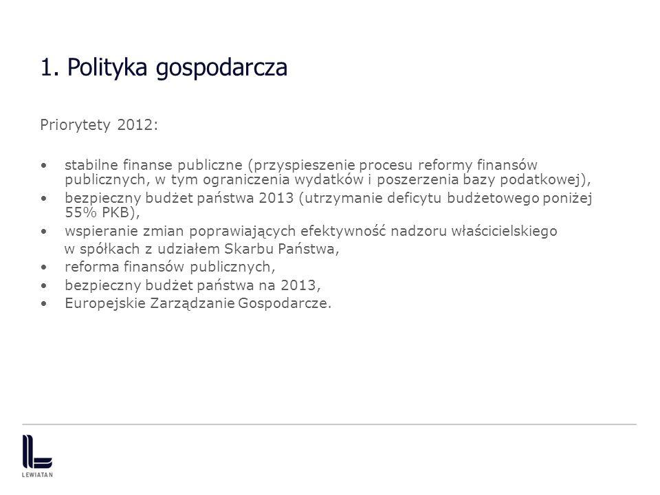 1. Polityka gospodarcza Priorytety 2012: stabilne finanse publiczne (przyspieszenie procesu reformy finansów publicznych, w tym ograniczenia wydatków