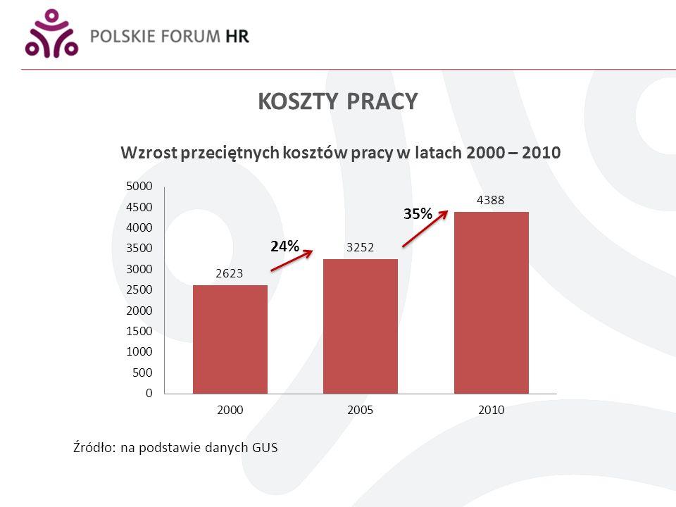 KOSZTY PRACY Wzrost kosztów pracy w 2011 Wzrost minimalnego wynagrodzenia: wzrost o 5,24% (z 1317 do 1386 PLN) Wzrost kosztów pracy w 2012 Wzrost minimalnego wynagrodzenia: wzrost o 8,2% (z 1386 do 1500 PLN) Składka rentowa – wzrost o 2 punkty procentowe do poziomu 8% podstawy wymiaru Ubezpieczenie wypadkowe – wzrost z 1,67% do 1, 93%