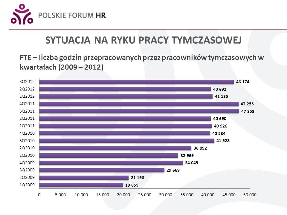 SYTUACJA NA RYKU PRACY TYMCZASOWEJ W 3Q2012 spadek zatrudnienia pracowników tymczasowych rok do roku na poziomie 2,5% W tym samym okresie spadek obrotów w zakresie pracy tymczasowej na poziomie 0,5% Branże najbardziej dotknięte spowolnieniem (zmniejszenie zatrudnienia pracowników tymczasowych): Branża handlowa 17% Branża motoryzacyjna 12% Branża budowlana 10%
