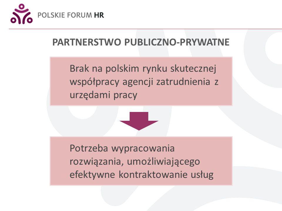 PARTNERSTWO PUBLICZNO-PRYWATNE Brak na polskim rynku skutecznej współpracy agencji zatrudnienia z urzędami pracy Potrzeba wypracowania rozwiązania, um