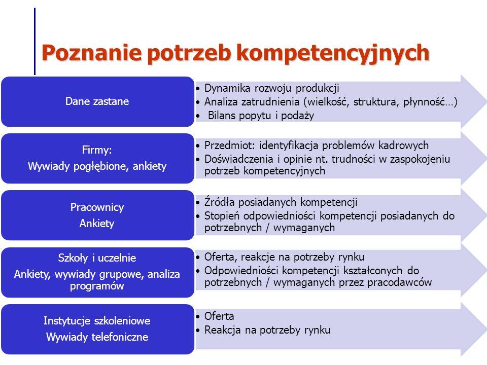 Poznanie potrzeb kompetencyjnych Dynamika rozwoju produkcji Analiza zatrudnienia (wielkość, struktura, płynność…) Bilans popytu i podaży Dane zastane