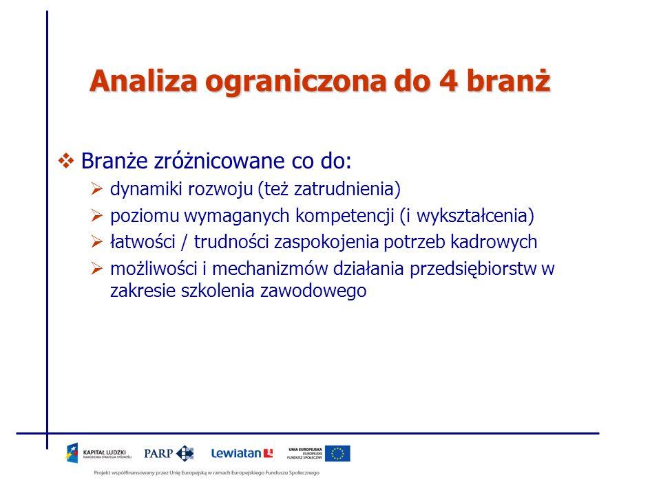 Analiza ograniczona do 4 branż Branże zróżnicowane co do: dynamiki rozwoju (też zatrudnienia) poziomu wymaganych kompetencji (i wykształcenia) łatwośc