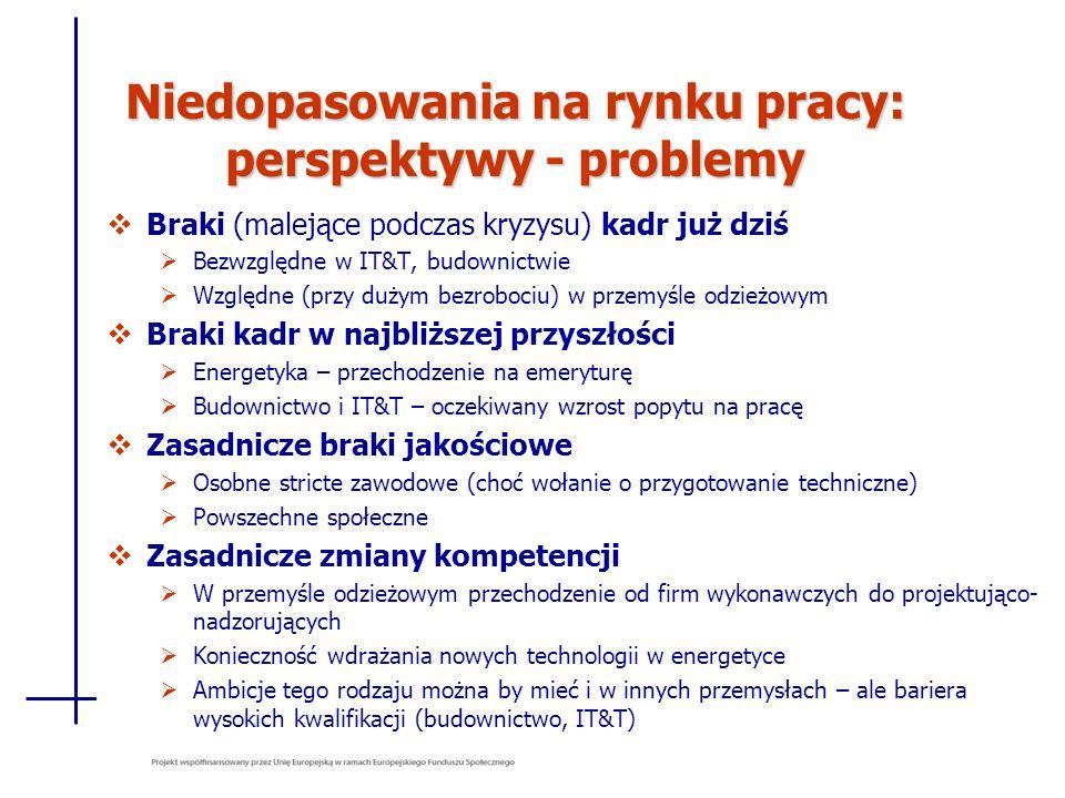 Niedopasowania na rynku pracy: perspektywy - problemy Braki (malejące podczas kryzysu) kadr już dziś Bezwzględne w IT&T, budownictwie Względne (przy d