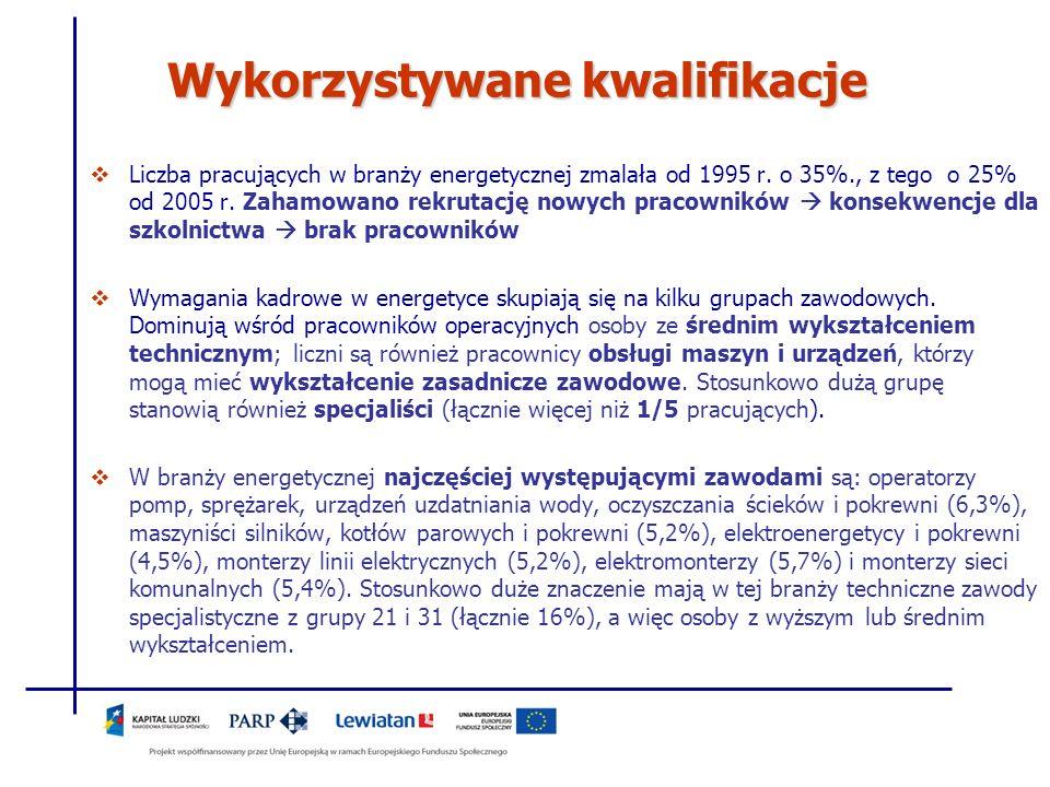 Wykorzystywane kwalifikacje Liczba pracujących w branży energetycznej zmalała od 1995 r. o 35%., z tego o 25% od 2005 r. Zahamowano rekrutację nowych
