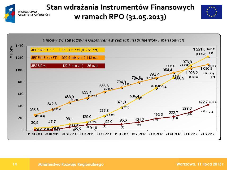 Ministerstwo Rozwoju Regionalnego 14 Warszawa, 11 lipca 2013 r. Stan wdrażania Instrumentów Finansowych w ramach RPO (31.05.2013)