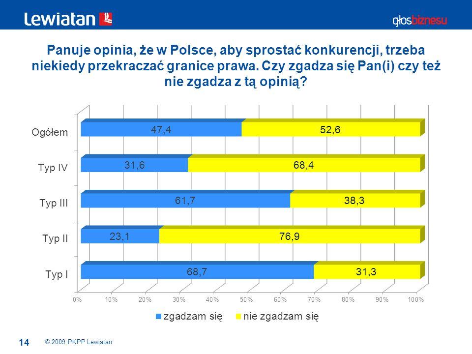 14 Panuje opinia, że w Polsce, aby sprostać konkurencji, trzeba niekiedy przekraczać granice prawa. Czy zgadza się Pan(i) czy też nie zgadza z tą opin