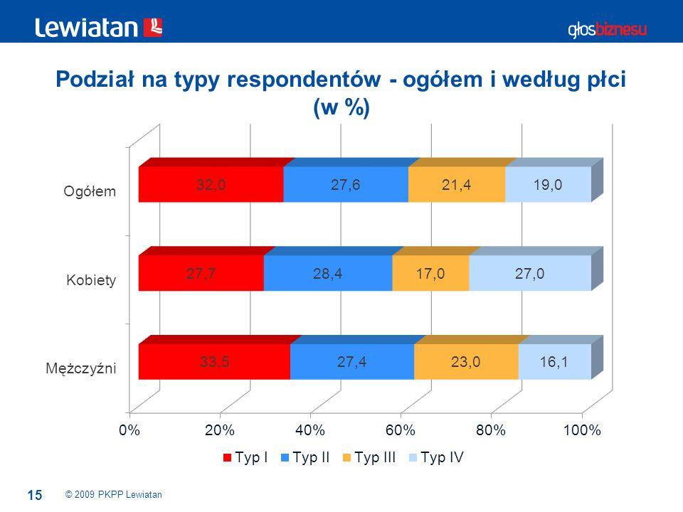 15 Podział na typy respondentów - ogółem i według płci (w %) © 2009 PKPP Lewiatan
