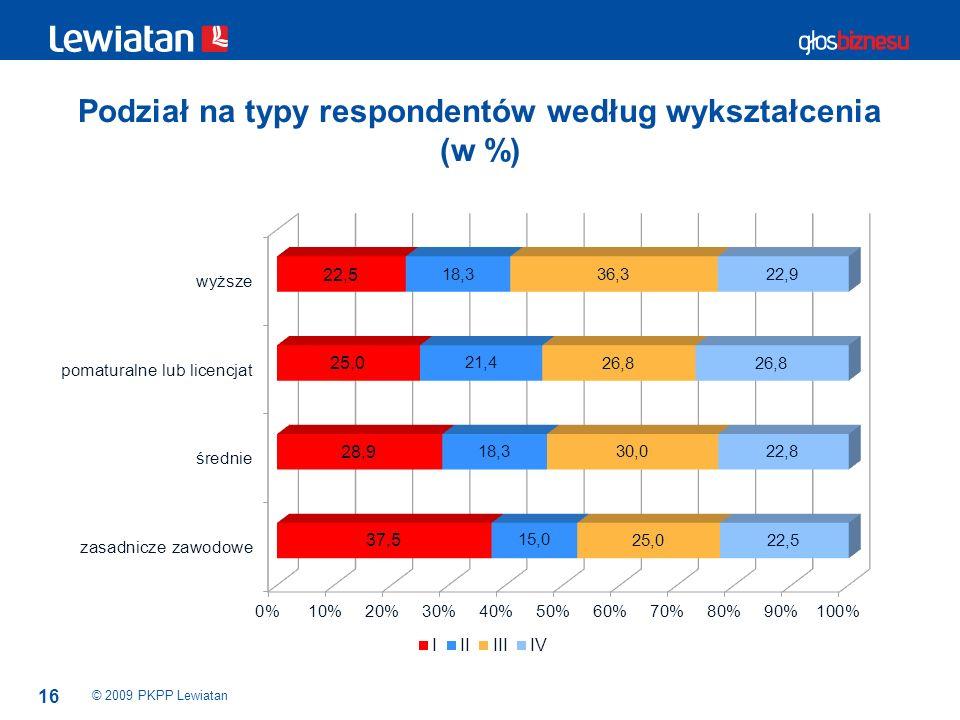 16 Podział na typy respondentów według wykształcenia (w %) © 2009 PKPP Lewiatan