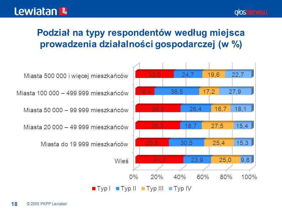 18 Podział na typy respondentów według miejsca prowadzenia działalności gospodarczej (w %) © 2009 PKPP Lewiatan