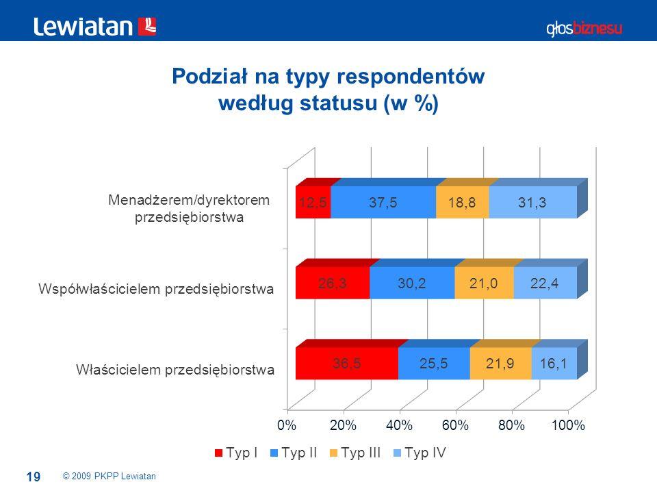 19 Podział na typy respondentów według statusu (w %) © 2009 PKPP Lewiatan