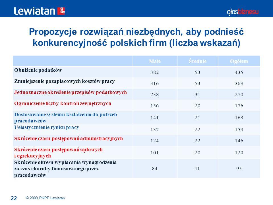 22 Propozycje rozwiązań niezbędnych, aby podnieść konkurencyjność polskich firm (liczba wskazań) © 2009 PKPP Lewiatan MałeŚrednieOgółem Obniżenie poda