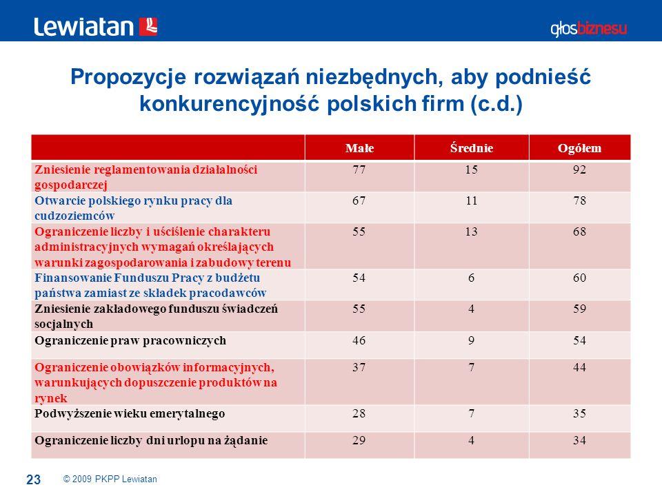 23 Propozycje rozwiązań niezbędnych, aby podnieść konkurencyjność polskich firm (c.d.) © 2009 PKPP Lewiatan MałeŚrednieOgółem Zniesienie reglamentowan