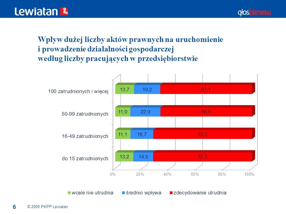 6 © 2009 PKPP Lewiatan Wpływ dużej liczby aktów prawnych na uruchomienie i prowadzenie działalności gospodarczej według liczby pracujących w przedsięb
