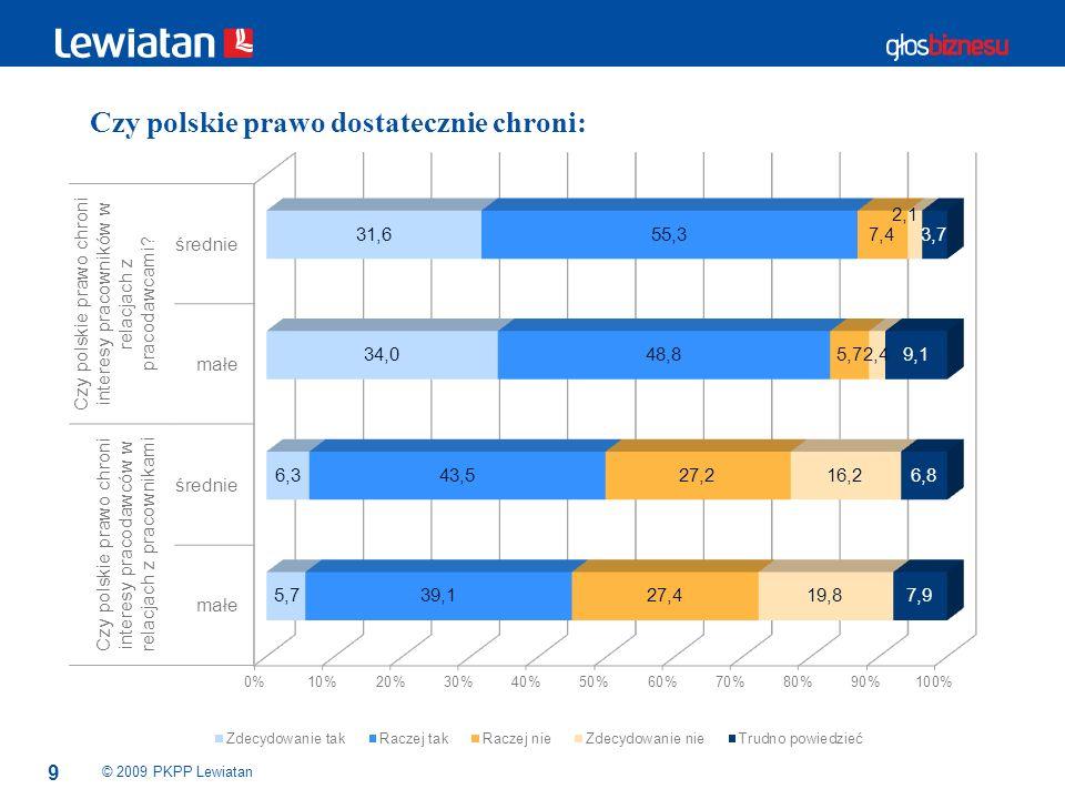 9 © 2009 PKPP Lewiatan Czy polskie prawo dostatecznie chroni: