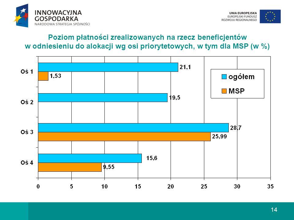 14 Poziom płatności zrealizowanych na rzecz beneficjentów w odniesieniu do alokacji wg osi priorytetowych, w tym dla MSP (w %)