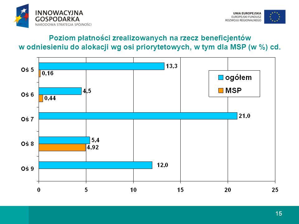 15 Poziom płatności zrealizowanych na rzecz beneficjentów w odniesieniu do alokacji wg osi priorytetowych, w tym dla MSP (w %) cd.