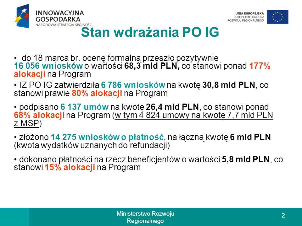 22 Ministerstwo Rozwoju Regionalnego Stan wdrażania PO IG do 18 marca br.