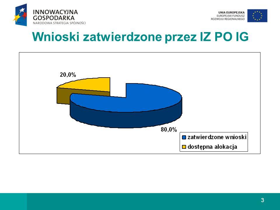 3 Wnioski zatwierdzone przez IZ PO IG