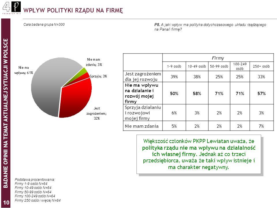 BADANIE OPINII NA TEMAT AKTUALNEJ SYTUACJI W POLSCE 10 WPŁYW POLITYKI RZĄDU NA FIRMĘ P8. A jaki wpływ ma polityka dotychczasowego układu rządzącego na