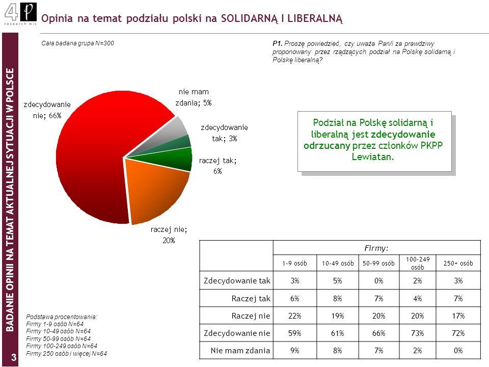 BADANIE OPINII NA TEMAT AKTUALNEJ SYTUACJI W POLSCE 3 Opinia na temat podziału polski na SOLIDARNĄ I LIBERALNĄ P1. Proszę powiedzieć, czy uważa Pan/i