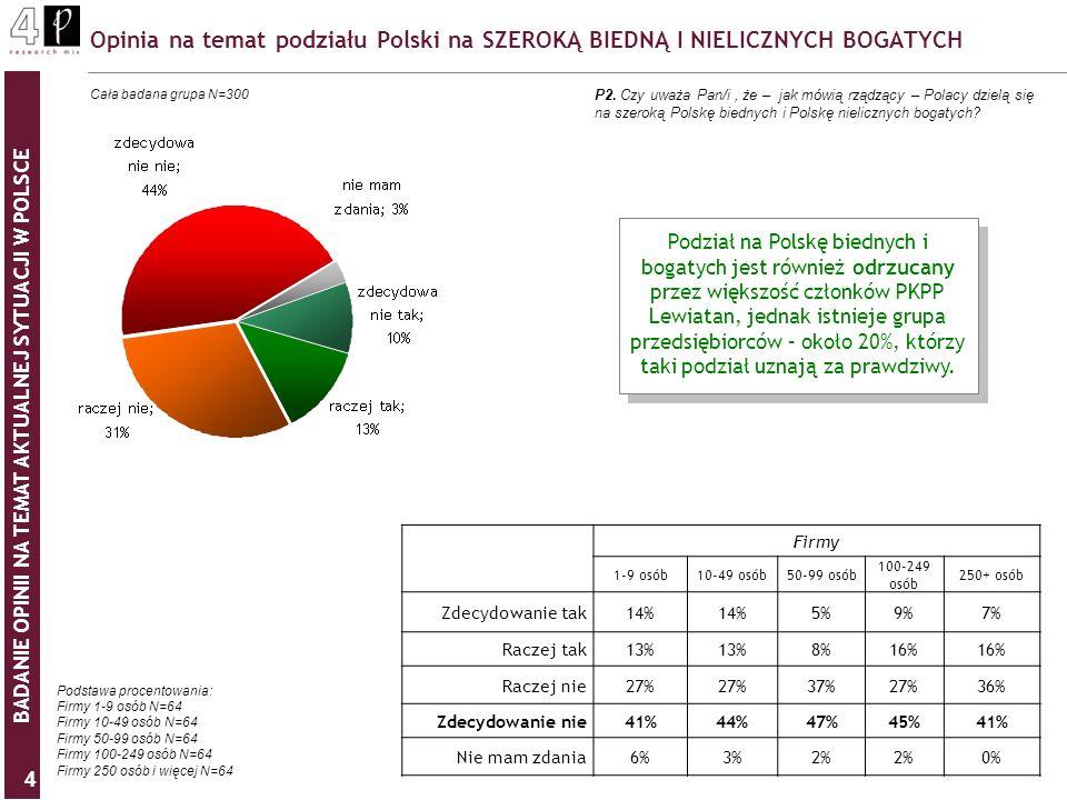 BADANIE OPINII NA TEMAT AKTUALNEJ SYTUACJI W POLSCE 4 Opinia na temat podziału Polski na SZEROKĄ BIEDNĄ I NIELICZNYCH BOGATYCH P2. Czy uważa Pan/i, że