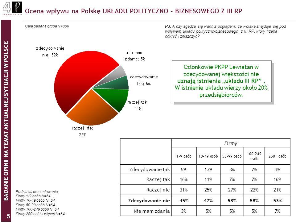 BADANIE OPINII NA TEMAT AKTUALNEJ SYTUACJI W POLSCE 5 Ocena wpływu na Polskę UKŁADU POLITYCZNO – BIZNESOWEGO Z III RP P3. A czy zgadza się Pan/i z pog