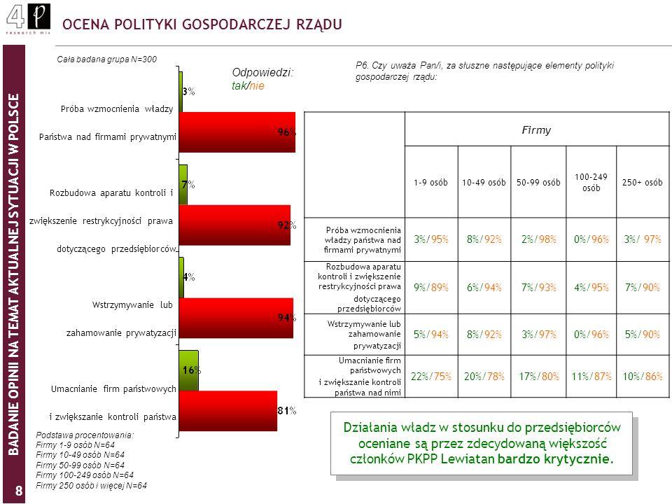BADANIE OPINII NA TEMAT AKTUALNEJ SYTUACJI W POLSCE 9 WPŁYW POLITYKI RZĄDU NA ROZWÓJ POLSKIEJ GOSPODARKI P7.