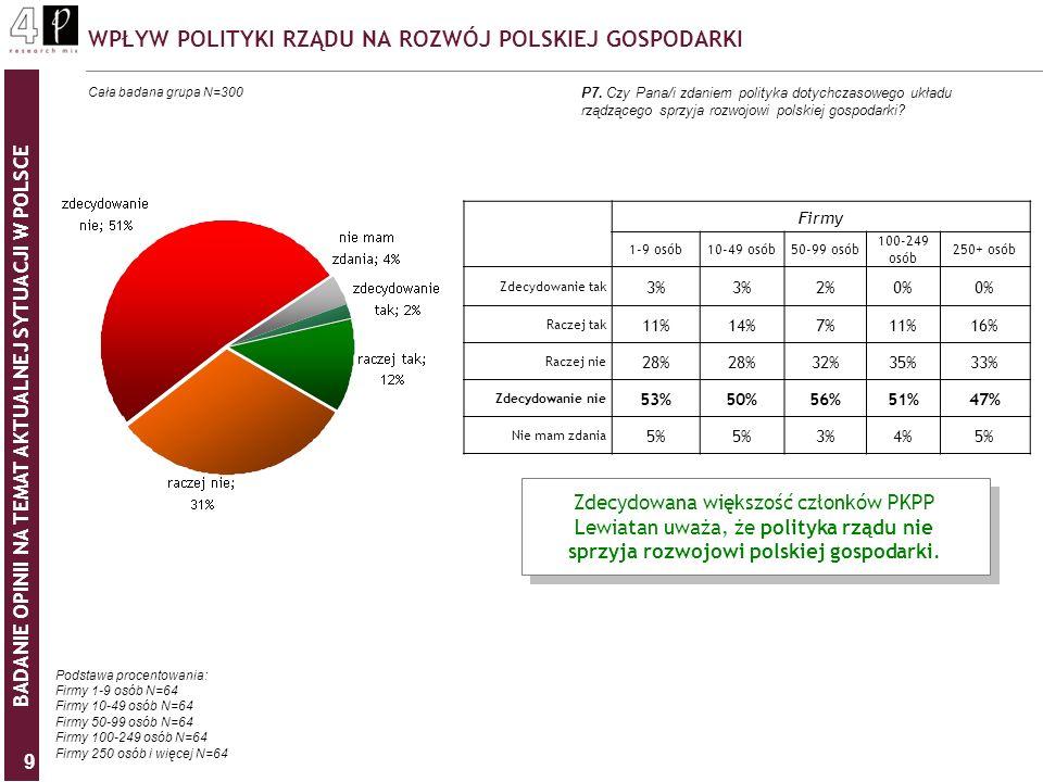 BADANIE OPINII NA TEMAT AKTUALNEJ SYTUACJI W POLSCE 9 WPŁYW POLITYKI RZĄDU NA ROZWÓJ POLSKIEJ GOSPODARKI P7. Czy Pana/i zdaniem polityka dotychczasowe