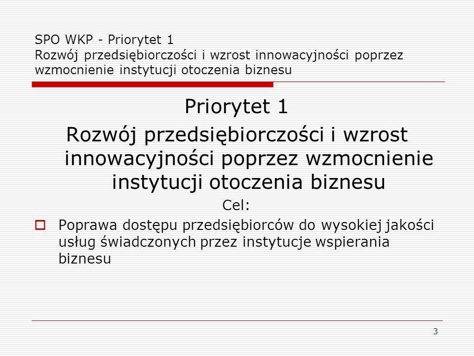 3 SPO WKP - Priorytet 1 Rozwój przedsiębiorczości i wzrost innowacyjności poprzez wzmocnienie instytucji otoczenia biznesu Priorytet 1 Rozwój przedsię