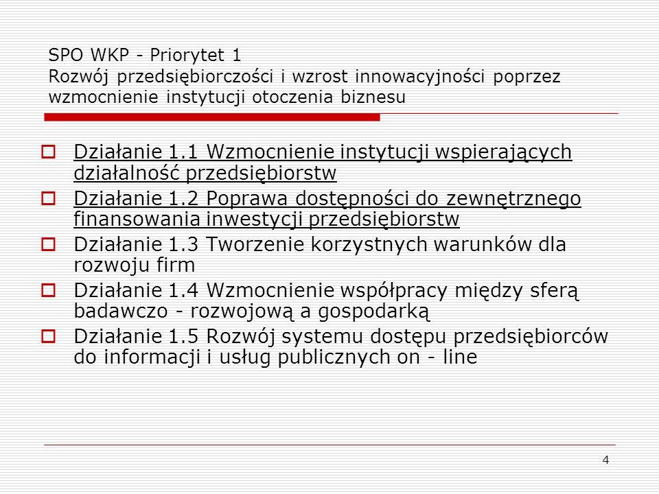 4 SPO WKP - Priorytet 1 Rozwój przedsiębiorczości i wzrost innowacyjności poprzez wzmocnienie instytucji otoczenia biznesu Działanie 1.1 Wzmocnienie i