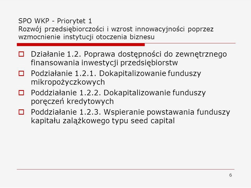 6 SPO WKP - Priorytet 1 Rozwój przedsiębiorczości i wzrost innowacyjności poprzez wzmocnienie instytucji otoczenia biznesu Działanie 1.2. Poprawa dost