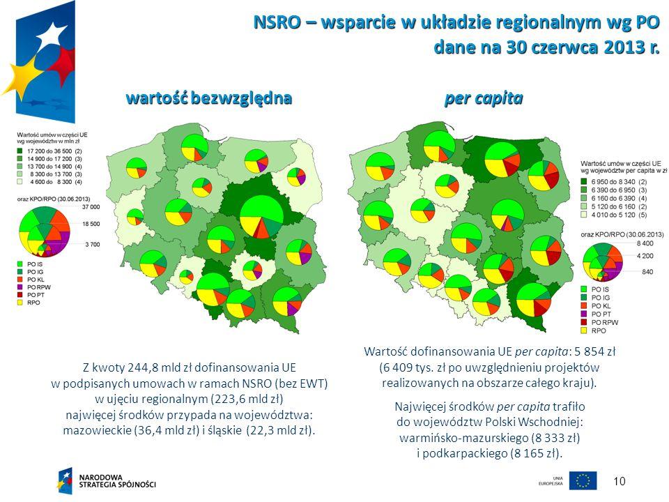 10 wartość bezwzględna per capita NSRO – wsparcie w układzie regionalnym wg PO dane na 30 czerwca 2013 r. Z kwoty 244,8 mld zł dofinansowania UE w pod