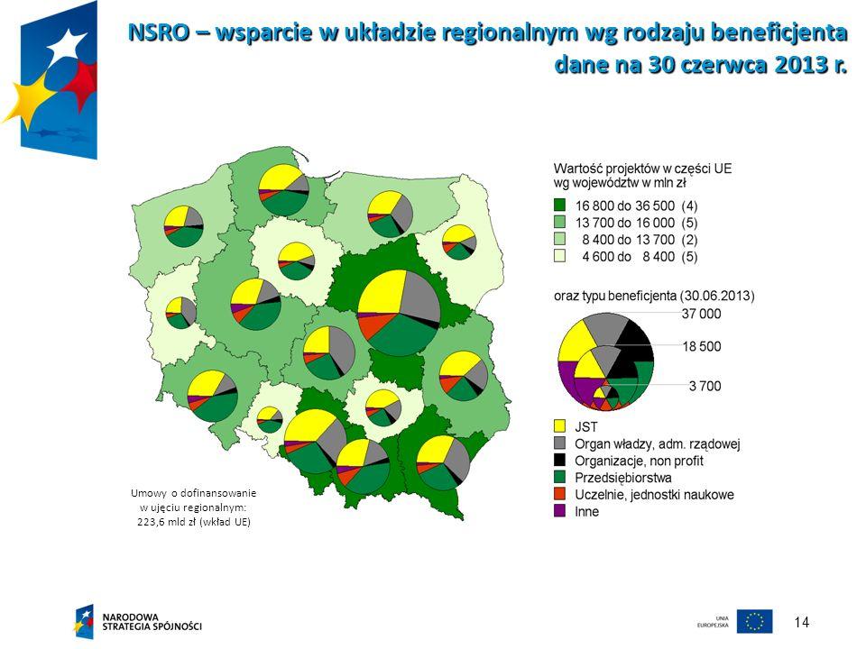 14 NSRO – wsparcie w układzie regionalnym wg rodzaju beneficjenta dane na 30 czerwca 2013 r. Umowy o dofinansowanie w ujęciu regionalnym: 223,6 mld zł