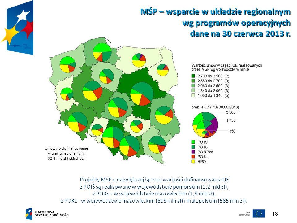18 MŚP – wsparcie w układzie regionalnym wg programów operacyjnych dane na 30 czerwca 2013 r. Projekty MŚP o największej łącznej wartości dofinansowan