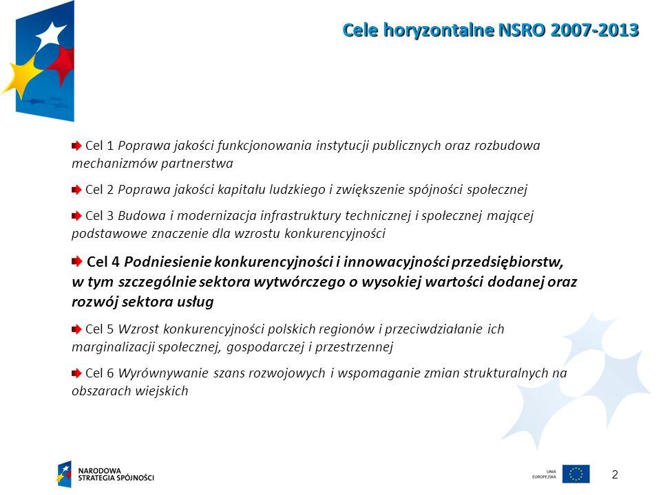 2 Cele horyzontalne NSRO 2007-2013 Cel 1 Poprawa jakości funkcjonowania instytucji publicznych oraz rozbudowa mechanizmów partnerstwa Cel 2 Poprawa ja
