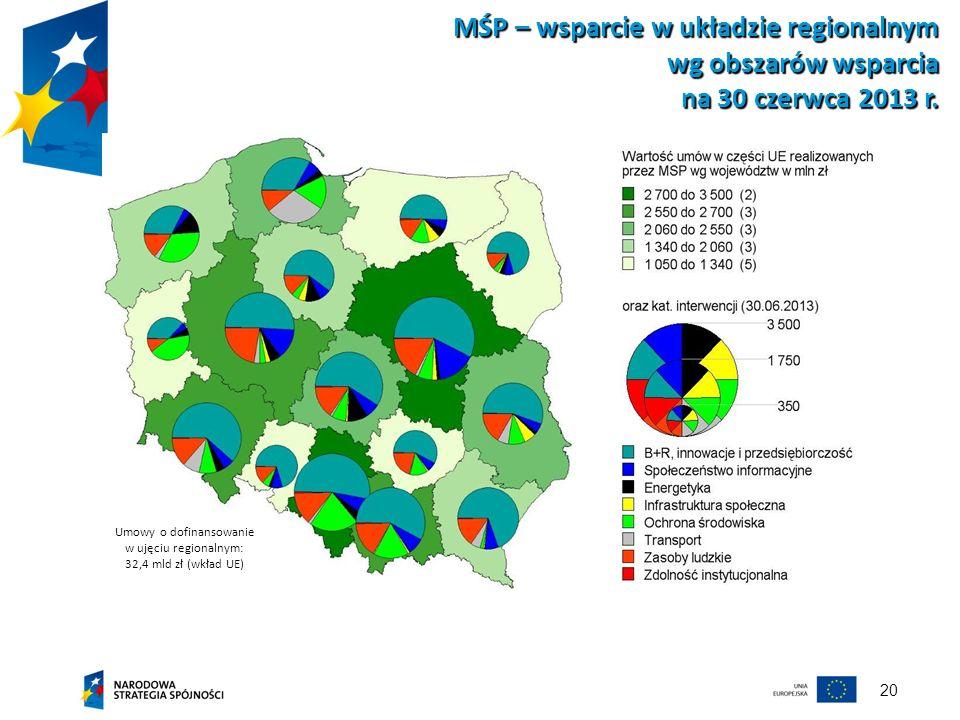 20 MŚP – wsparcie w układzie regionalnym wg obszarów wsparcia na 30 czerwca 2013 r. Umowy o dofinansowanie w ujęciu regionalnym: 32,4 mld zł (wkład UE