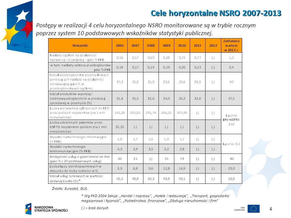 4 Cele horyzontalne NSRO 2007-2013 Postępy w realizacji 4 celu horyzontalnego NSRO monitorowane są w trybie rocznym poprzez system 10 podstawowych wsk