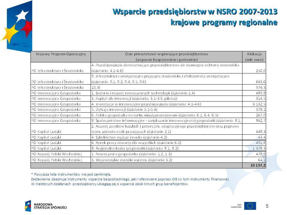 5 Wsparcie przedsiębiorstw w NSRO 2007-2013 krajowe programy regionalne * Powyższa lista instrumentów nie jest zamknięta. Zestawienie obejmuje instrum