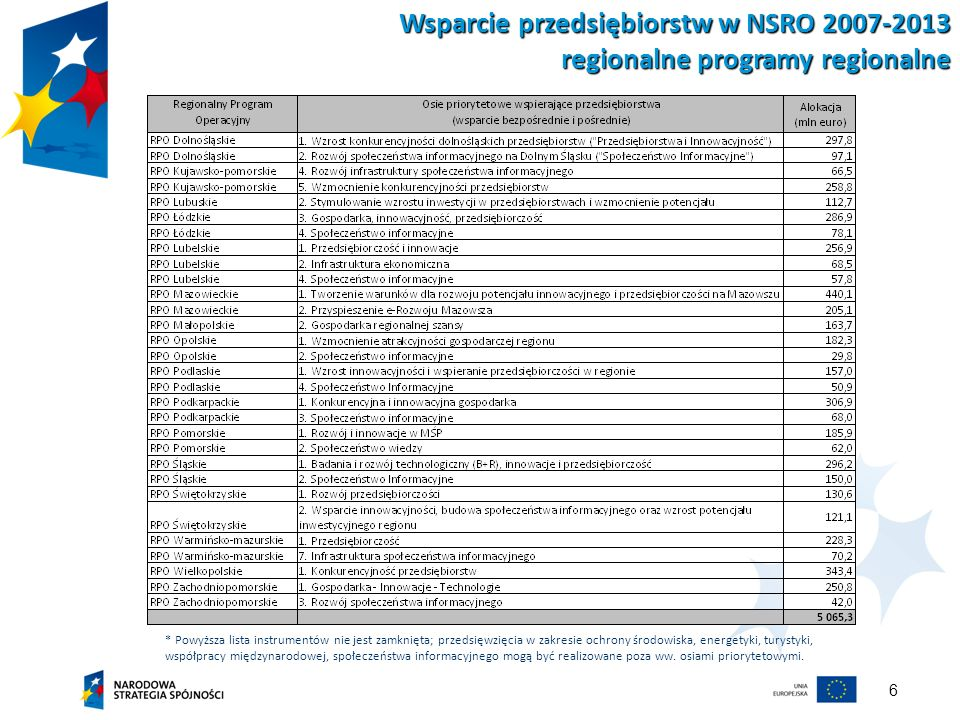 6 * Powyższa lista instrumentów nie jest zamknięta; przedsięwzięcia w zakresie ochrony środowiska, energetyki, turystyki, współpracy międzynarodowej,
